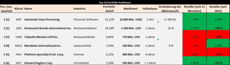bill-ackman-portfolio