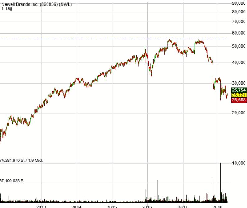 newell-langf-chart