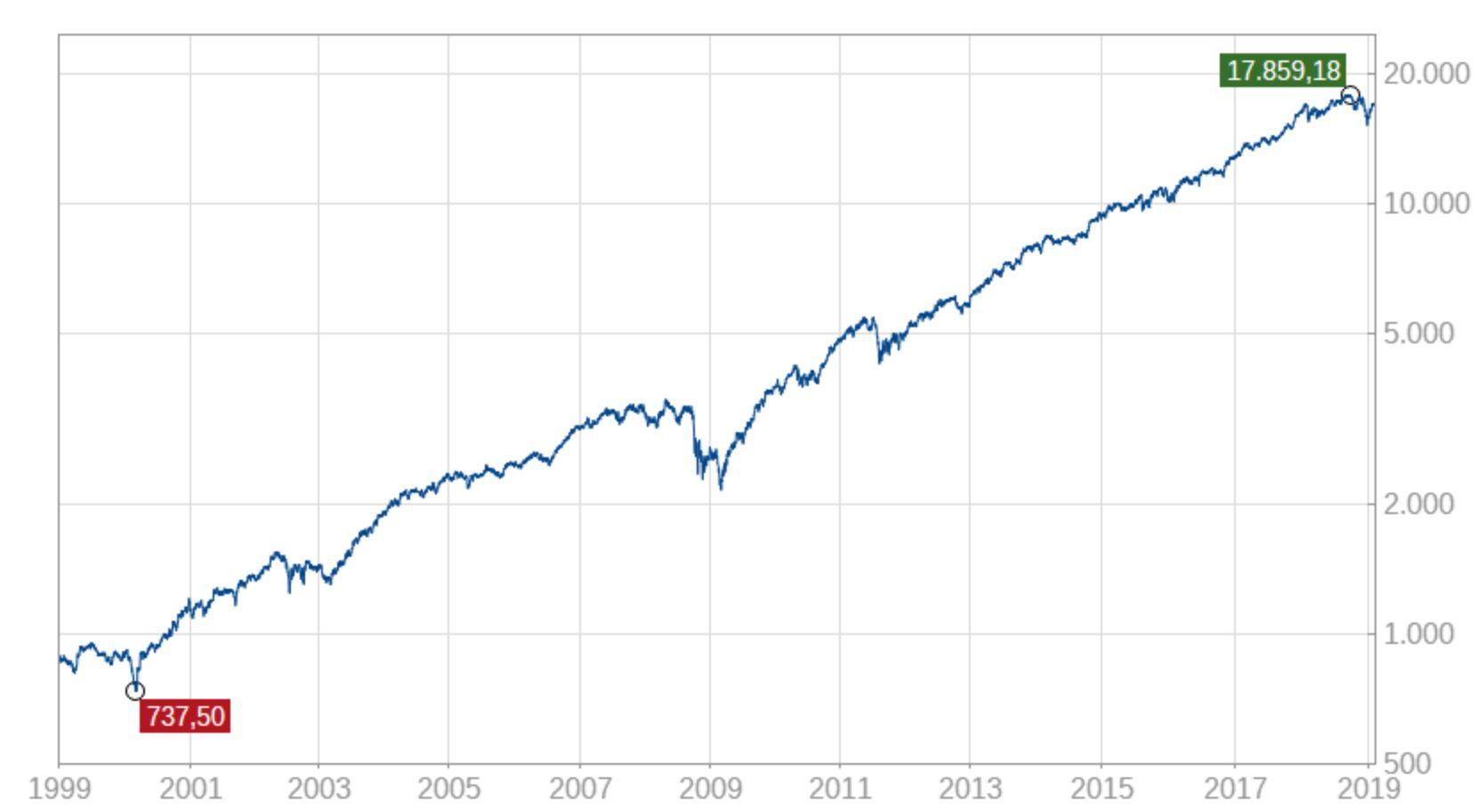 hgas-index