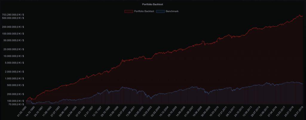 portfolio-backtest-momentum