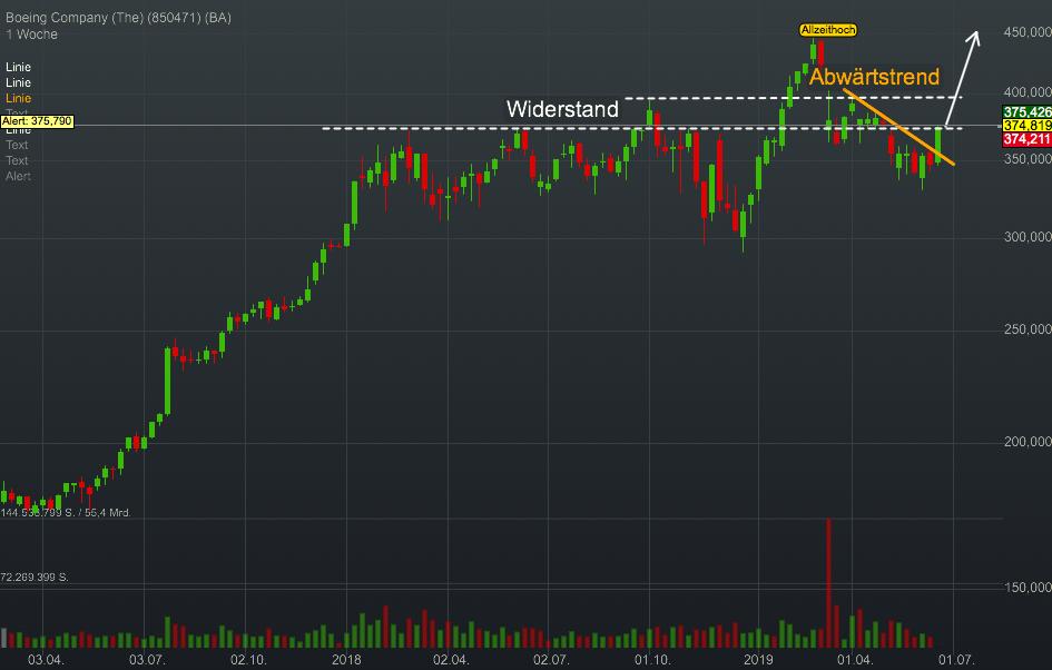 Chartanalyse Boeing: Ausbruch aus dem Abwärtstrend durch Riesenauftrag!
