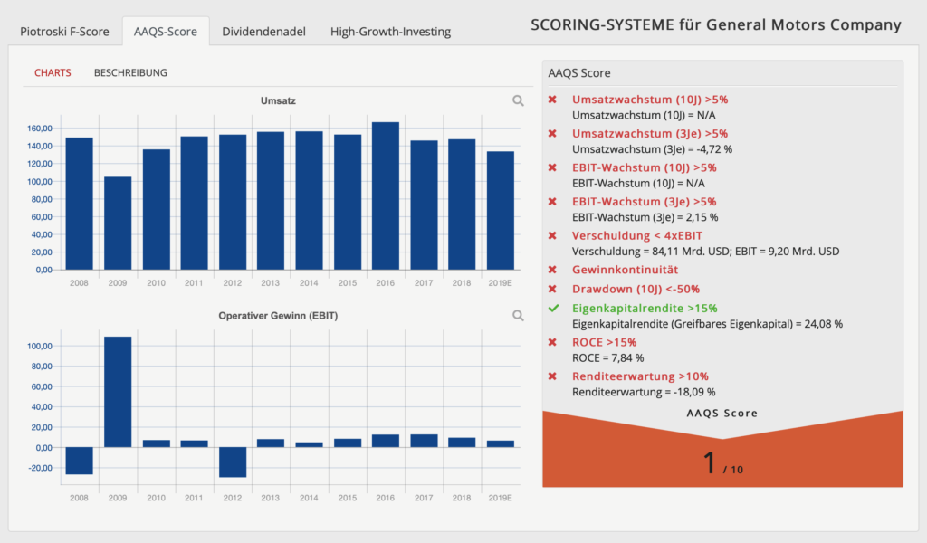 short-strategien-bild9-aaqs-score