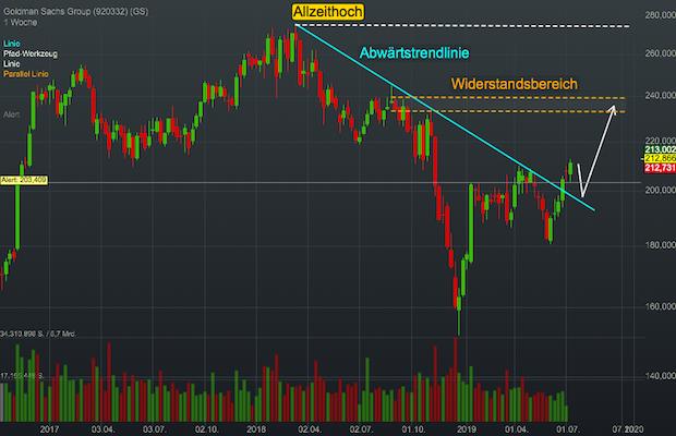 Chartanalyse Goldman Sachs: Mit eigener Kryptowährung zu neuen Höhen?