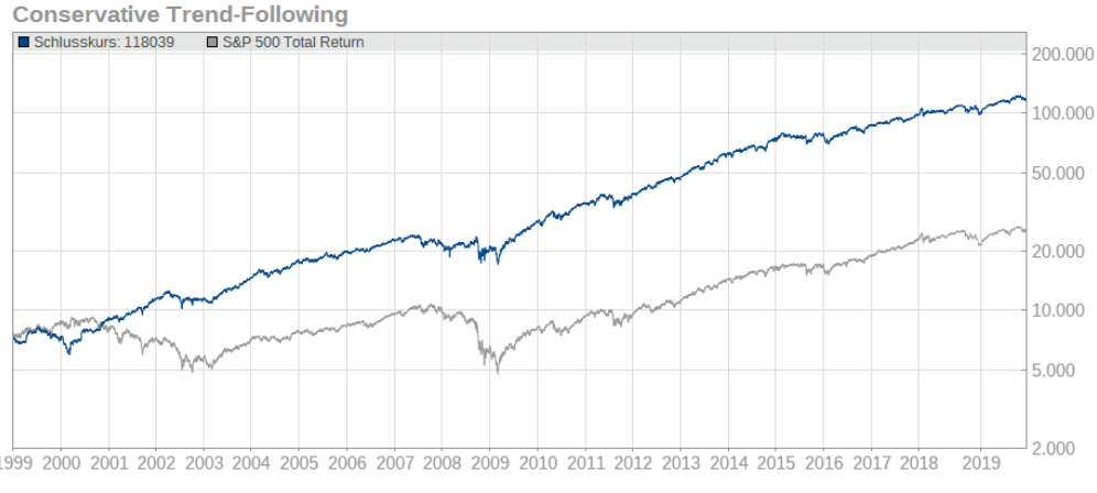 chart-conservative-trend-following
