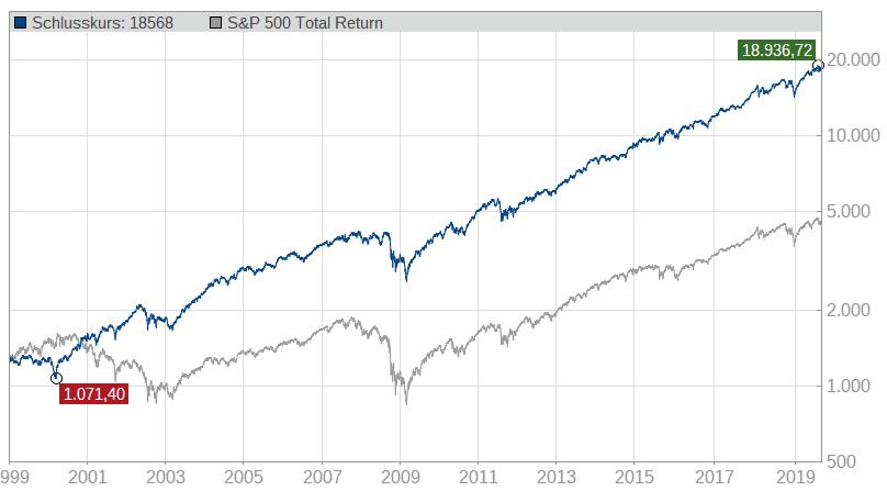 high-quality-stocks-usa-mit-benchmark-sundp500