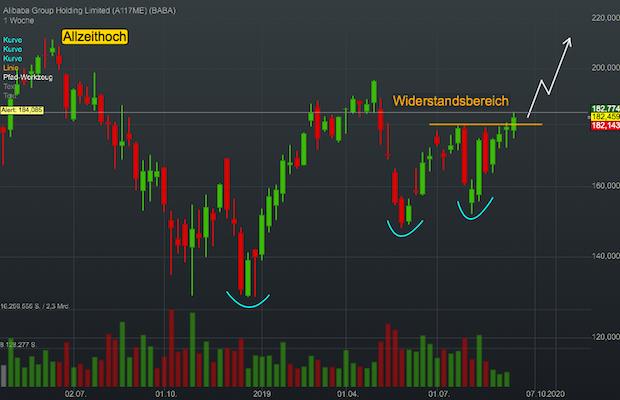 Chartanalyse Alibaba: der chinesische E-Commerce-Riese ist aufgewacht!