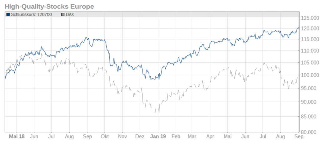 high-quality-stocks-europe-030919