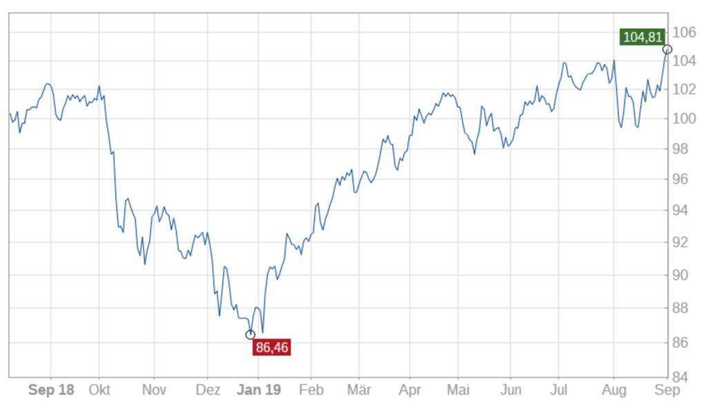 index-high-quality-stocks-europe