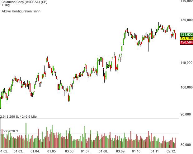 Trendfolger-Aktie Celanese kommt im laufenden Bullenmarkt seit 2009 auf ein Plus von 1.508 %